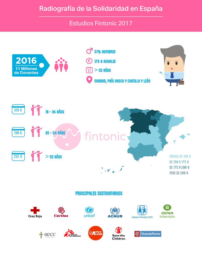 Radiografia de la solidaridad en Espana