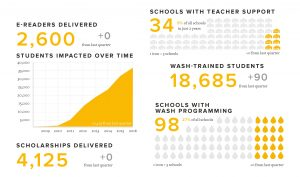 Infografías para el tercer sector
